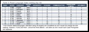 índice de utilidad de idiomas (PLI)