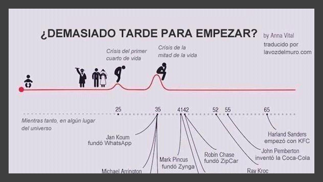 Gráfico etapas vida, logros alcanzados